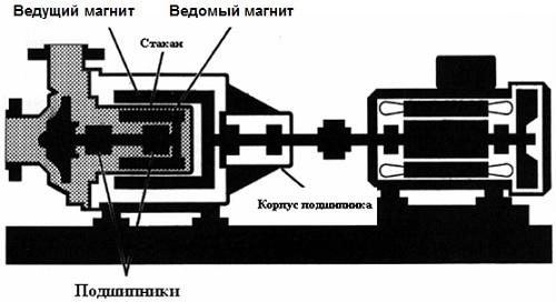 Принцип работы насоса с магнитной муфтой